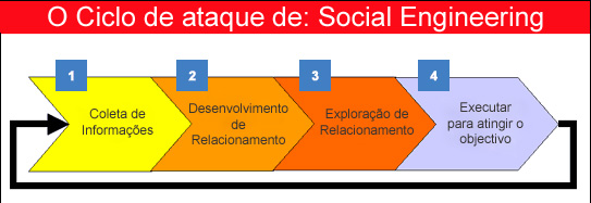 o que e Social Engineering