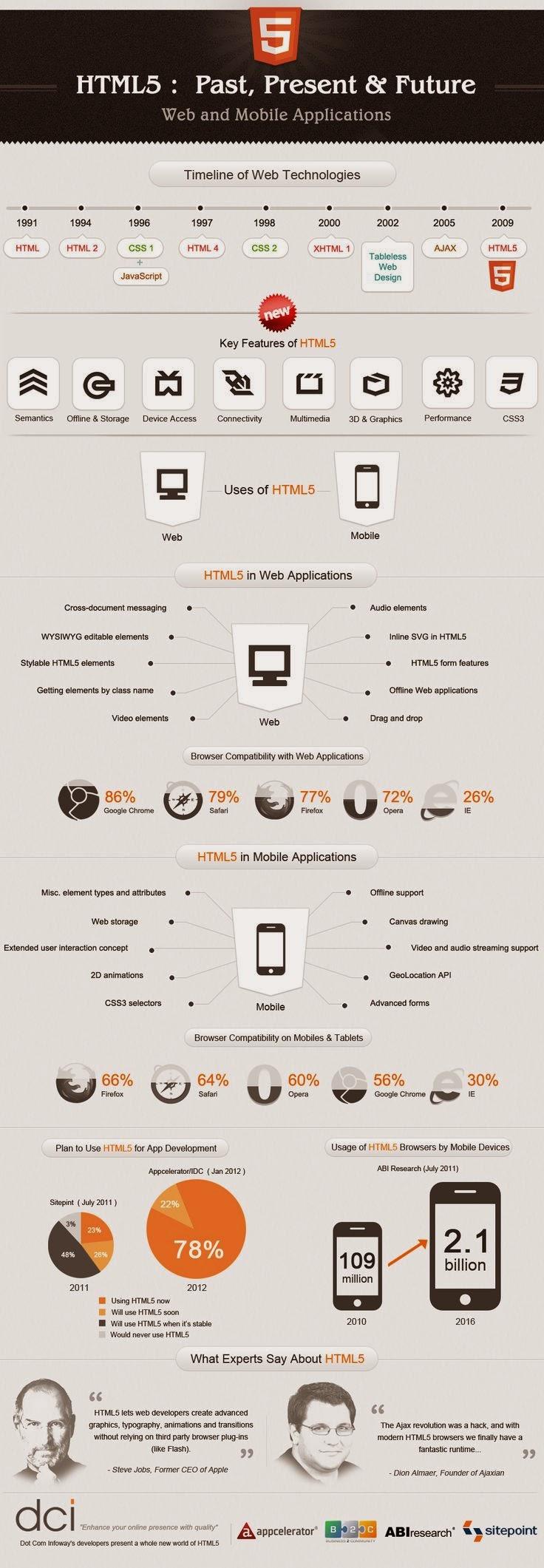 HTML, passado, presente e futuro